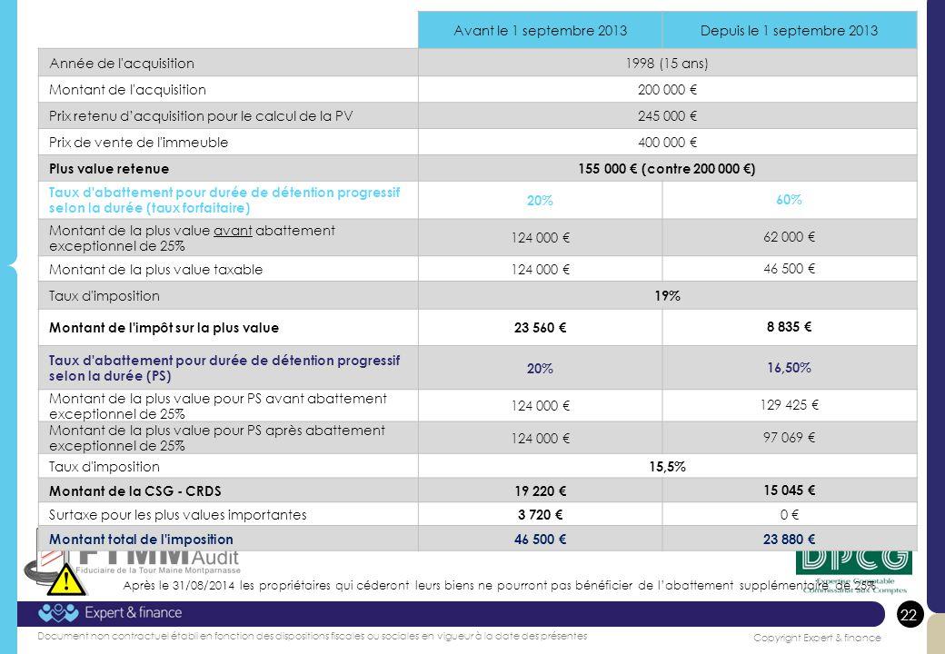 22 Copyright Expert & finance Document non contractuel établi en fonction des dispositions fiscales ou sociales en vigueur à la date des présentes Avant le 1 septembre 2013Depuis le 1 septembre 2013 Année de l acquisition1998 (15 ans) Montant de l acquisition200 000 Prix retenu dacquisition pour le calcul de la PV245 000 Prix de vente de l immeuble400 000 Plus value retenue155 000 (contre 200 000 ) Taux d abattement pour durée de détention progressif selon la durée (taux forfaitaire) 20%60% Montant de la plus value avant abattement exceptionnel de 25% 124 000 62 000 Montant de la plus value taxable124 000 46 500 Taux d imposition 19% Montant de l impôt sur la plus value23 560 8 835 Taux d abattement pour durée de détention progressif selon la durée (PS) 20%16,50% Montant de la plus value pour PS avant abattement exceptionnel de 25% 124 000 129 425 Montant de la plus value pour PS après abattement exceptionnel de 25% 124 000 97 069 Taux d imposition 15,5% Montant de la CSG - CRDS19 220 15 045 Surtaxe pour les plus values importantes 3 720 0 Montant total de l imposition46 500 23 880 22 Après le 31/08/2014 les propriétaires qui céderont leurs biens ne pourront pas bénéficier de labattement supplémentaire de 25%