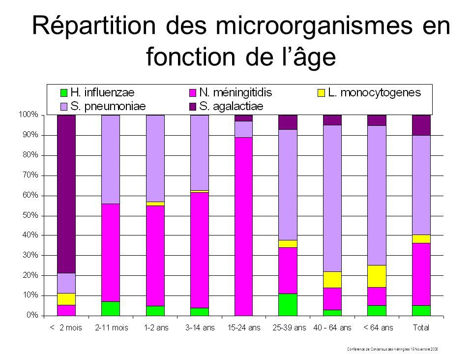Conférence de Concensus des méningites 19 Novembre 2008 Répartition des microorganismes en fonction de lâge