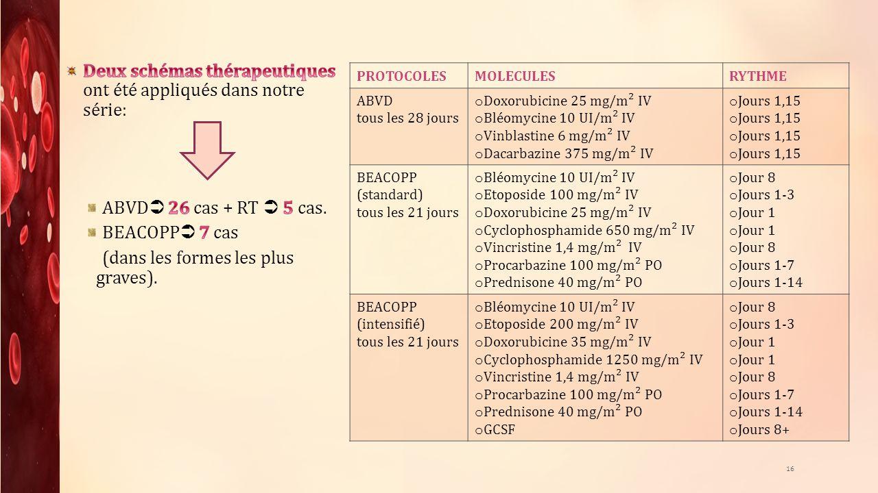 PROTOCOLESMOLECULESRYTHME ABVD tous les 28 jours o Doxorubicine 25 mg/m² IV o Bléomycine 10 UI/m² IV o Vinblastine 6 mg/m² IV o Dacarbazine 375 mg/m²