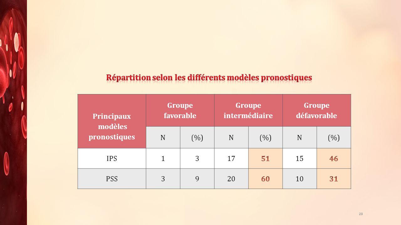 23 Principaux modèles pronostiques Groupe favorable Groupe intermédiaire Groupe défavorable N(%) N N IPS 1 3 1715 PSS 392010