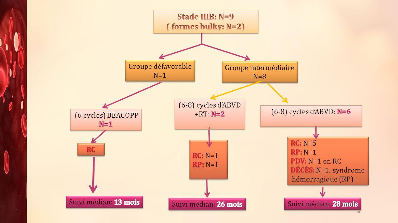 30 Groupe intermédiaire N=8 Groupe intermédiaire N=8 Groupe défavorable N=1 Groupe défavorable N=1
