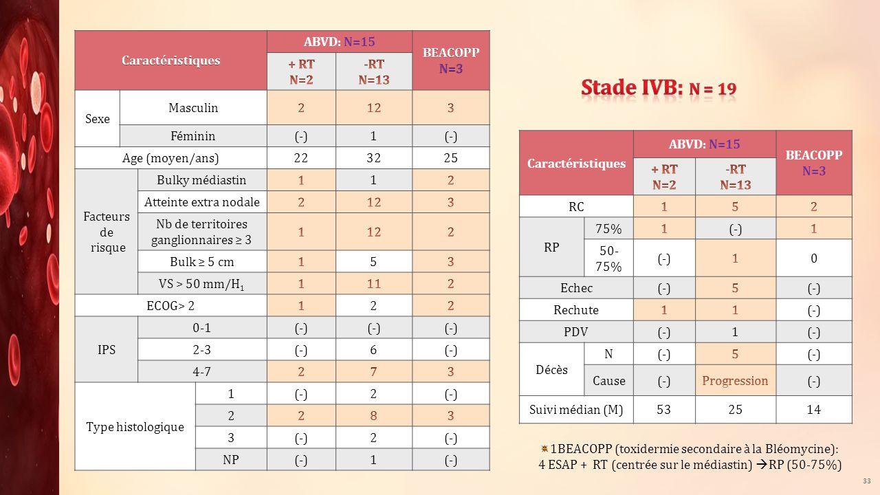 ABVD: N=15 Sexe Masculin Féminin(-)1 Age (moyen/ans)223225 Facteurs de risque Bulky médiastin1 Atteinte extra nodale Nb de territoires ganglionnaires