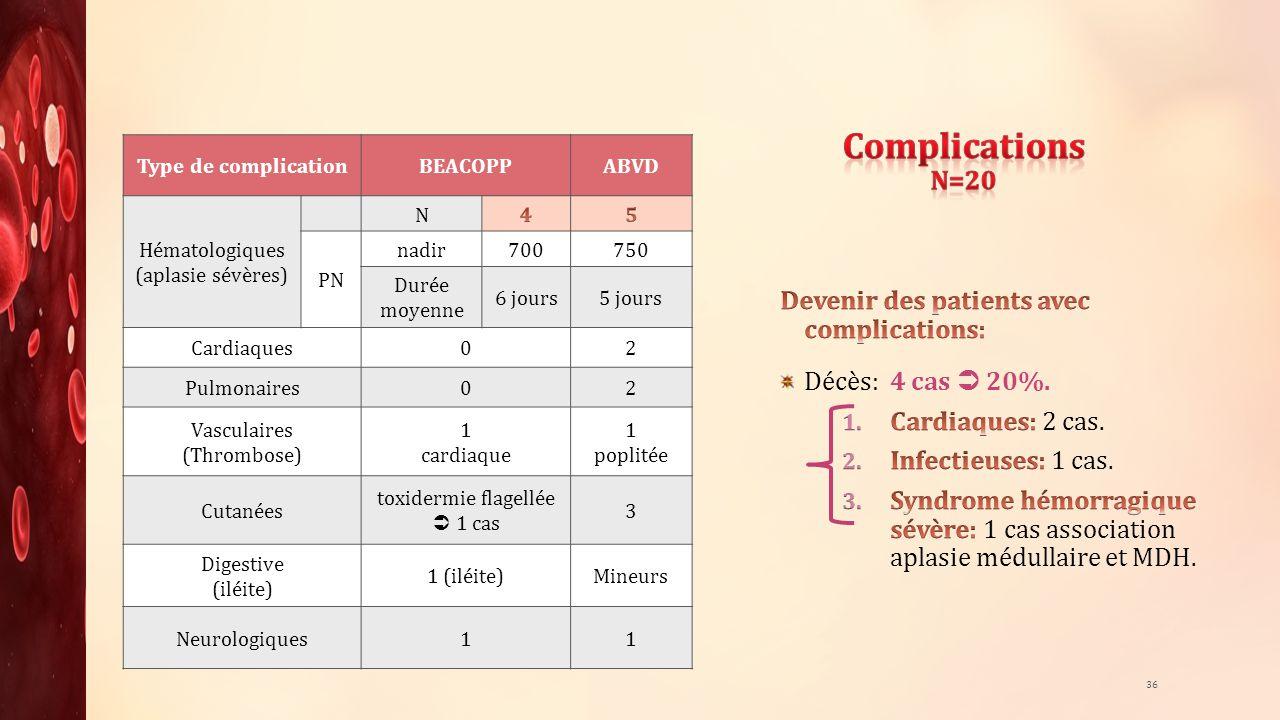 36 Type de complicationBEACOPPABVD Hématologiques (aplasie sévères) N PN nadir700750 Durée moyenne 6 jours5 jours Cardiaques02 Pulmonaires02 Vasculair