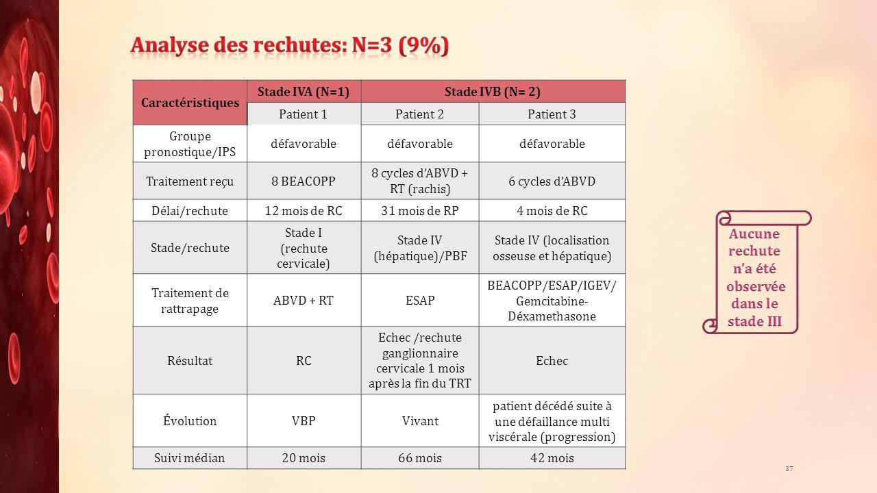 Caractéristiques Stade IVA (N=1)Stade IVB (N= 2) Patient 1Patient 2Patient 3 Groupe pronostique/IPS défavorable Traitement reçu8 BEACOPP 8 cycles dABV