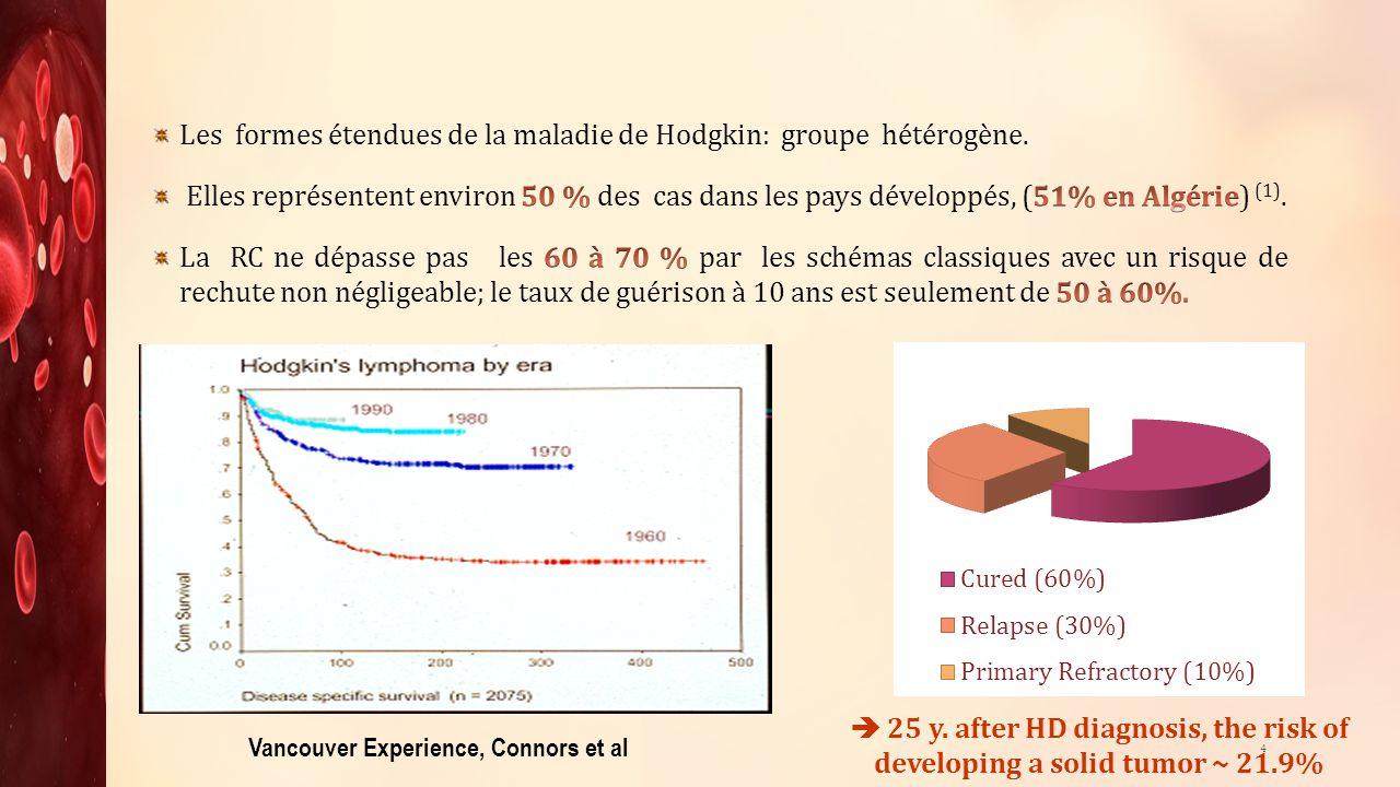 ABVD (N=7) BEACOPP (N=1) RC1 RP 75%0 (-) 50-75%0 ECHEC0(-) PDV00(-) DÉCÈS N0 (-) CAUSE0 Sd hémorragique: N=1 cpl infectieuses: N=1 (-) Suivi médian (mois)282418 25 1BEACOPP (toxidermie secondaire à la Bléomycine) + 4 ESAP + RT (centrée sur le médiastin) RP (50-75%)