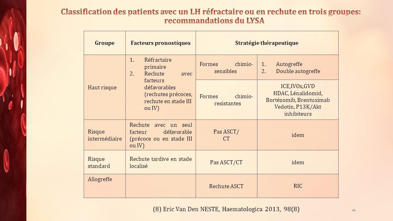 46 GroupeFacteurs pronostiquesStratégie thérapeutique Haut risque 1.Réfractaire primaire 2.Rechute avec facteurs défavorables (rechutes précoces, rech