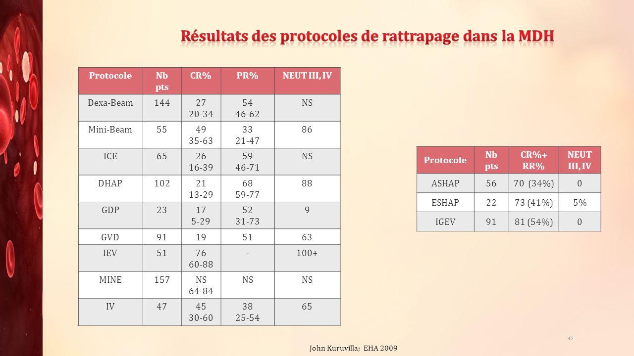 ProtocoleNb pts CR%PR%NEUT III, IV Dexa-Beam14427 20-34 54 46-62 NS Mini-Beam5549 35-63 33 21-47 86 ICE6526 16-39 59 46-71 NS DHAP10221 13-29 68 59-77