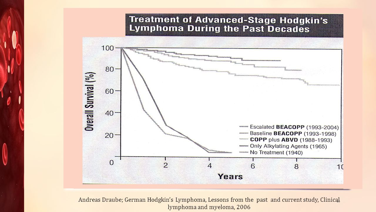 49 Andreas Draube; German Hodgkins Lymphoma, Lessons from the past and current study, Clinical lymphoma and myeloma, 2006