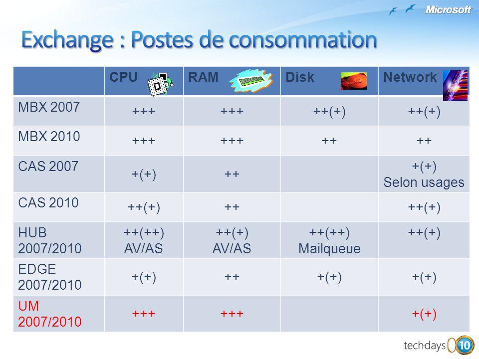 Votre configuration doit être supportée via « Server Virtualization Validation Program » : http://www.windowsservercatalog.com/svvp.aspx?svv ppage=svvpwizard.htm http://www.windowsservercatalog.com/svvp.aspx?svv ppage=svvpwizard.htm La virtualisation ajoute 5% à 12% de charge processeur à prendre en compte lors du dimensionnement Les règles de dimensionnement restent inchangées pour les autres composantes (RAM, disques, réseau) La haute disponibilité Exchange 2010 ne peut être remplacée par celle de la virtualisation