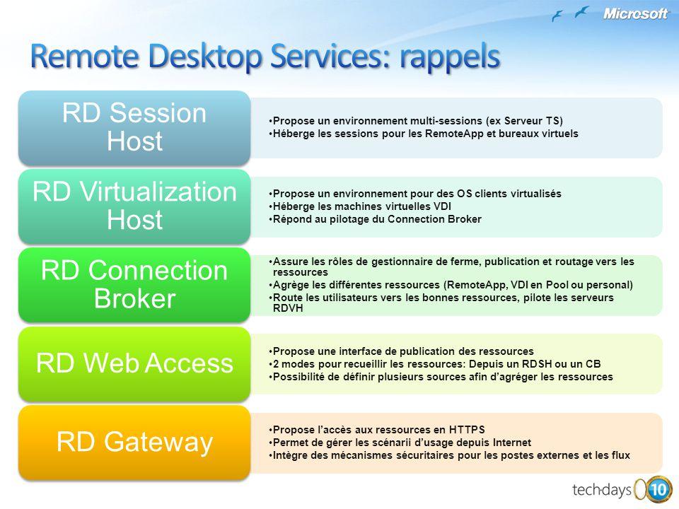 Client RDP DMZ RD Connexion Broker & Publication RD Web Access RD Session Host