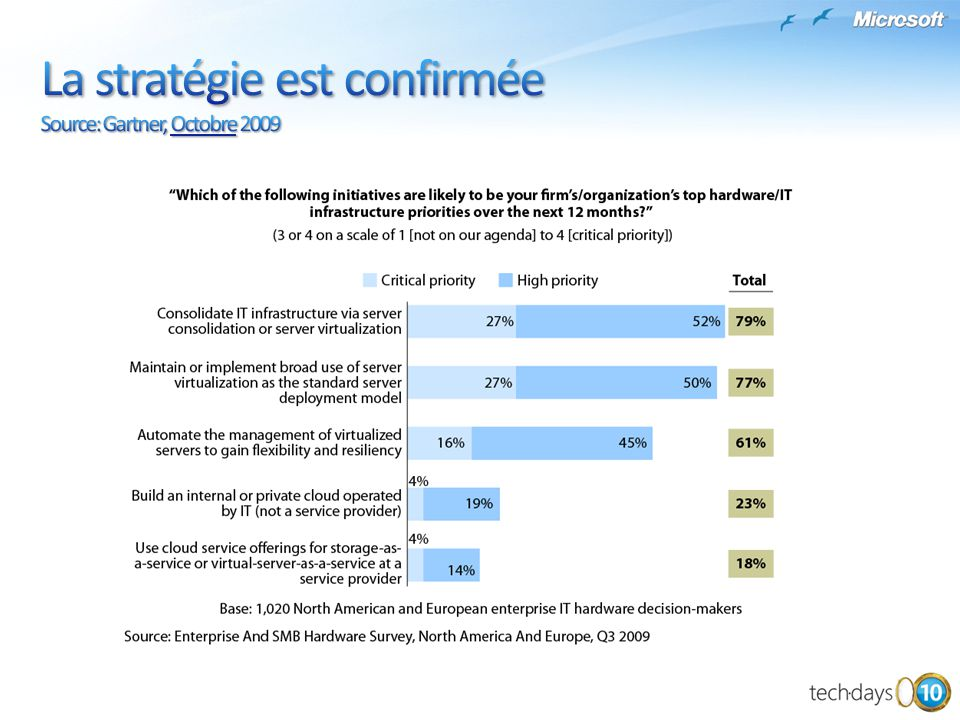 Les phrases clé: Virtualization has been a major trend since VMware introduced its x86 server virtualization products in 2001 However, the penetration of virtual machines in the market at year-end 2008 was only 12%; by year-end 2012, it will be nearly 50% The market leader, VMware, had about 89% installed base share at year-end 2008; by year-end 2012, it likely will have 65%, with Microsoft gaining at 27%