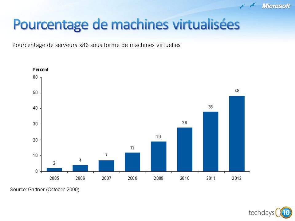 Sondage sur #1000 entreprises concernant leurs plans de virtualisation tend to virtualize most of their server estate very quickly (as a project, rather than at server replacement time Source: Gartner (October 2009)