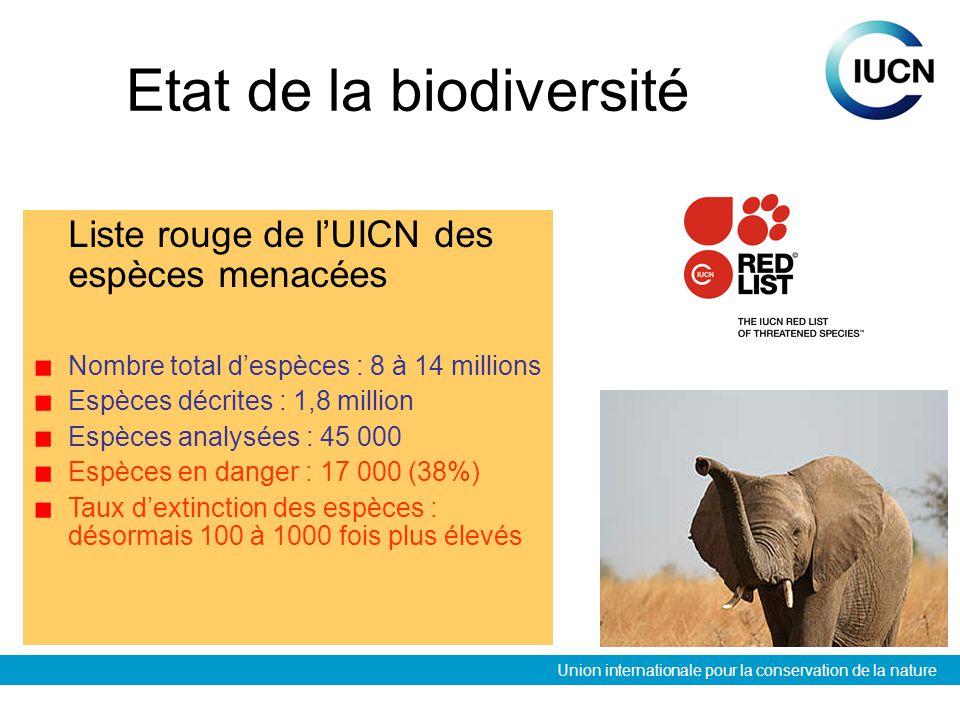 Union internationale pour la conservation de la nature Etat de la biodiversité Liste rouge de lUICN des espèces menacées Nombre total despèces : 8 à 14 millions Espèces décrites : 1,8 million Espèces analysées : 45 000 Espèces en danger : 17 000 (38%) Taux dextinction des espèces : désormais 100 à 1000 fois plus élevés