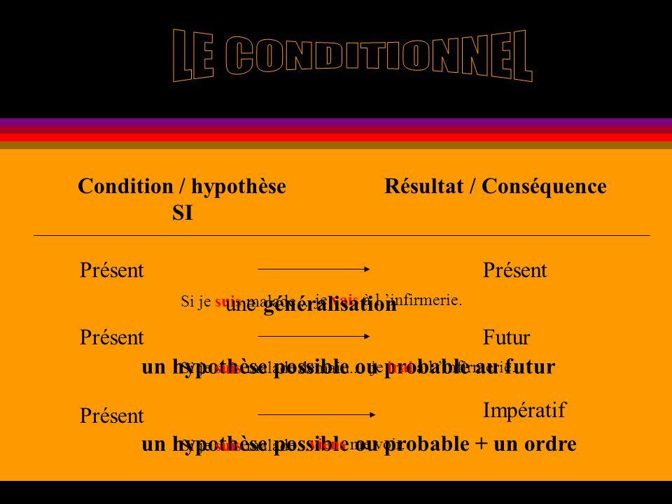 un hypothèse possible ou probable + un ordre un hypothèse possible ou probable au futur Condition / hypothèse SI Résultat / Conséquence Présent Si je