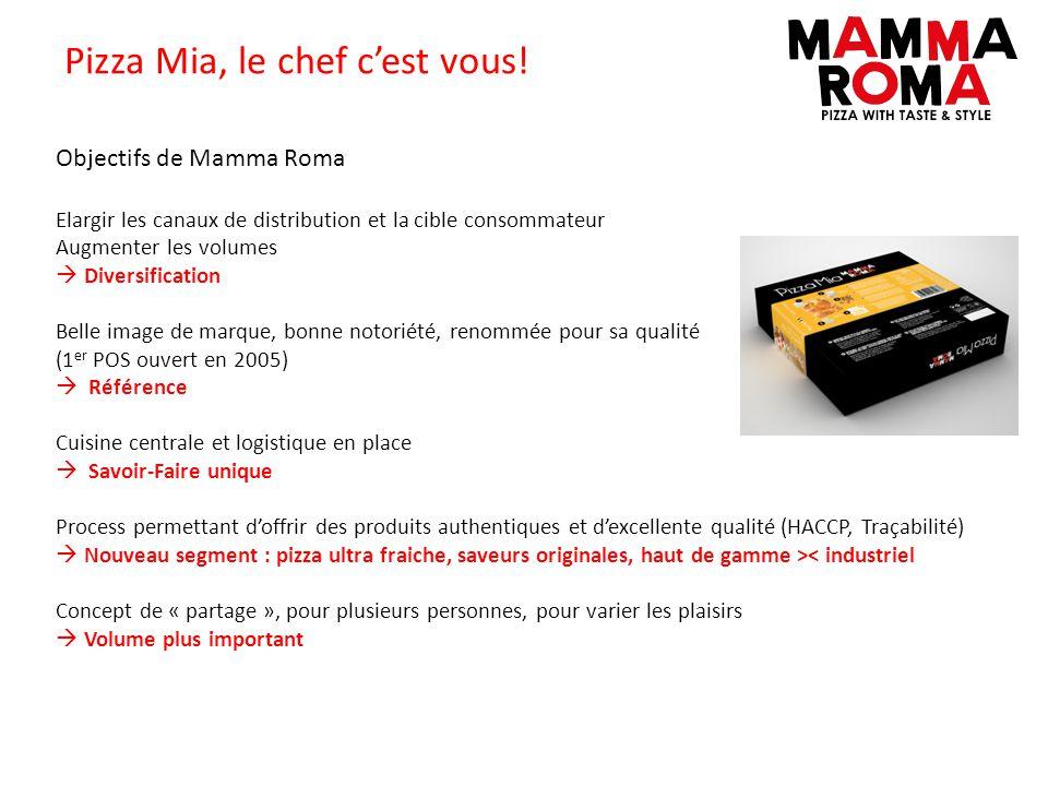 Pizza Mia, le chef cest vous! Objectifs de Mamma Roma Elargir les canaux de distribution et la cible consommateur Augmenter les volumes Diversificatio