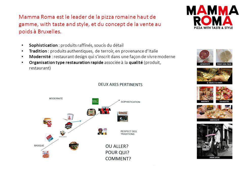Mamma Roma est le leader de la pizza romaine haut de gamme, with taste and style, et du concept de la vente au poids à Bruxelles. Sophistication : pro