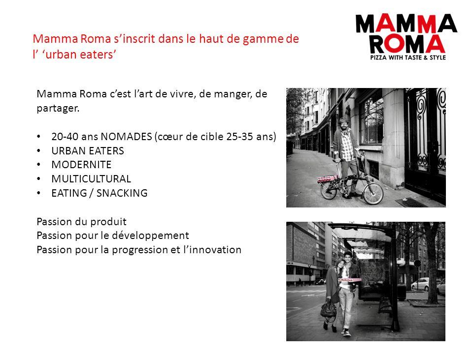 Mamma Roma cest lart de vivre, de manger, de partager. 20-40 ans NOMADES (cœur de cible 25-35 ans) URBAN EATERS MODERNITE MULTICULTURAL EATING / SNACK