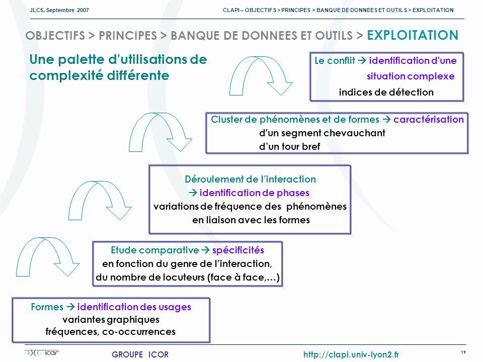 JLC5, Septembre 2007 CLAPI – OBJECTIFS > PRINCIPES > BANQUE DE DONNEES ET OUTILS > EXPLOITATION 19 GROUPE ICOR http://clapi.univ-lyon2.fr OBJECTIFS > PRINCIPES > BANQUE DE DONNEES ET OUTILS > EXPLOITATION Formes identification des usages variantes graphiques fréquences, co-occurrences Déroulement de linteraction identification de phases variations de fréquence des phénomènes en liaison avec les formes Etude comparative spécificités en fonction du genre de linteraction, du nombre de locuteurs (face à face,…) Cluster de phénomènes et de formes caractérisation d un segment chevauchant dun tour bref Le conflit identification d une situation complexe indices de détection Une palette d utilisations de complexité différente