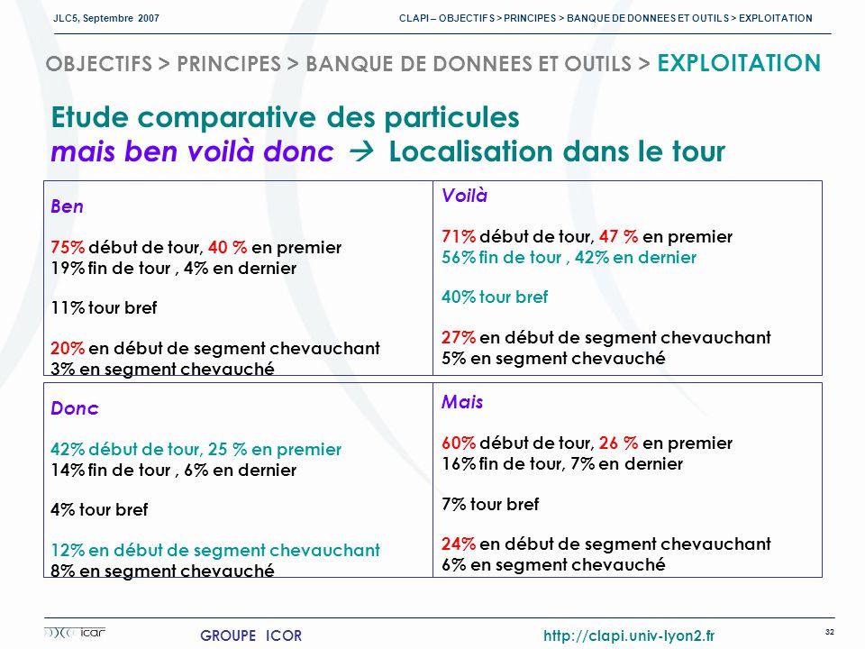 JLC5, Septembre 2007 CLAPI – OBJECTIFS > PRINCIPES > BANQUE DE DONNEES ET OUTILS > EXPLOITATION 32 GROUPE ICOR http://clapi.univ-lyon2.fr OBJECTIFS > PRINCIPES > BANQUE DE DONNEES ET OUTILS > EXPLOITATION Etude comparative des particules mais ben voilà donc Localisation dans le tour Ben 75% début de tour, 40 % en premier 19% fin de tour, 4% en dernier 11% tour bref 20% en début de segment chevauchant 3% en segment chevauché Donc 42% début de tour, 25 % en premier 14% fin de tour, 6% en dernier 4% tour bref 12% en début de segment chevauchant 8% en segment chevauché Voilà 71% début de tour, 47 % en premier 56% fin de tour, 42% en dernier 40% tour bref 27% en début de segment chevauchant 5% en segment chevauché Mais 60% début de tour, 26 % en premier 16% fin de tour, 7% en dernier 7% tour bref 24% en début de segment chevauchant 6% en segment chevauché