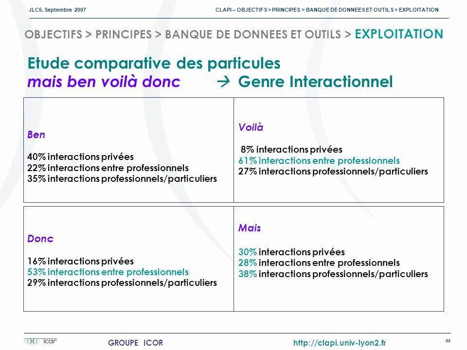 JLC5, Septembre 2007 CLAPI – OBJECTIFS > PRINCIPES > BANQUE DE DONNEES ET OUTILS > EXPLOITATION 33 GROUPE ICOR http://clapi.univ-lyon2.fr OBJECTIFS > PRINCIPES > BANQUE DE DONNEES ET OUTILS > EXPLOITATION Etude comparative des particules mais ben voilà donc Genre Interactionnel Ben 40% interactions privées 22% interactions entre professionnels 35% interactions professionnels/particuliers Donc 16% interactions privées 53% interactions entre professionnels 29% interactions professionnels/particuliers Voilà 8% interactions privées 61% interactions entre professionnels 27% interactions professionnels/particuliers Mais 30% interactions privées 28% interactions entre professionnels 38% interactions professionnels/particuliers