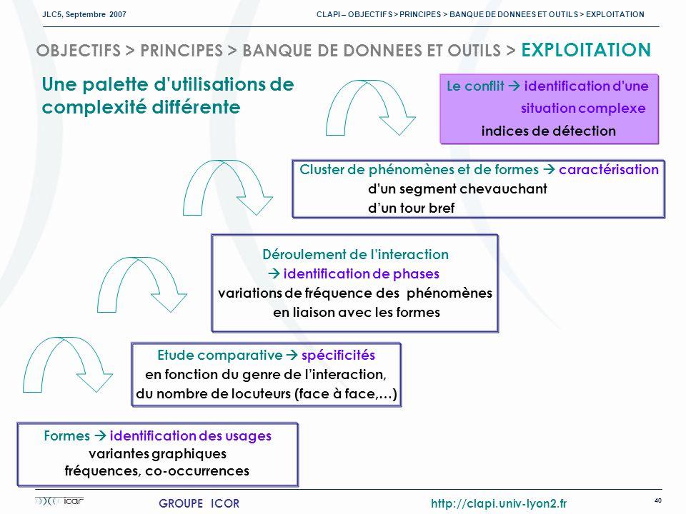 JLC5, Septembre 2007 CLAPI – OBJECTIFS > PRINCIPES > BANQUE DE DONNEES ET OUTILS > EXPLOITATION 40 GROUPE ICOR http://clapi.univ-lyon2.fr OBJECTIFS > PRINCIPES > BANQUE DE DONNEES ET OUTILS > EXPLOITATION Formes identification des usages variantes graphiques fréquences, co-occurrences Déroulement de linteraction identification de phases variations de fréquence des phénomènes en liaison avec les formes Etude comparative spécificités en fonction du genre de linteraction, du nombre de locuteurs (face à face,…) Cluster de phénomènes et de formes caractérisation d un segment chevauchant dun tour bref Le conflit identification d une situation complexe indices de détection Une palette d utilisations de complexité différente