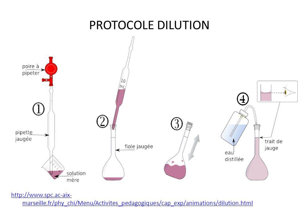 PROTOCOLE DILUTION http://www.spc.ac-aix- marseille.fr/phy_chi/Menu/Activites_pedagogiques/cap_exp/animations/dilution.html