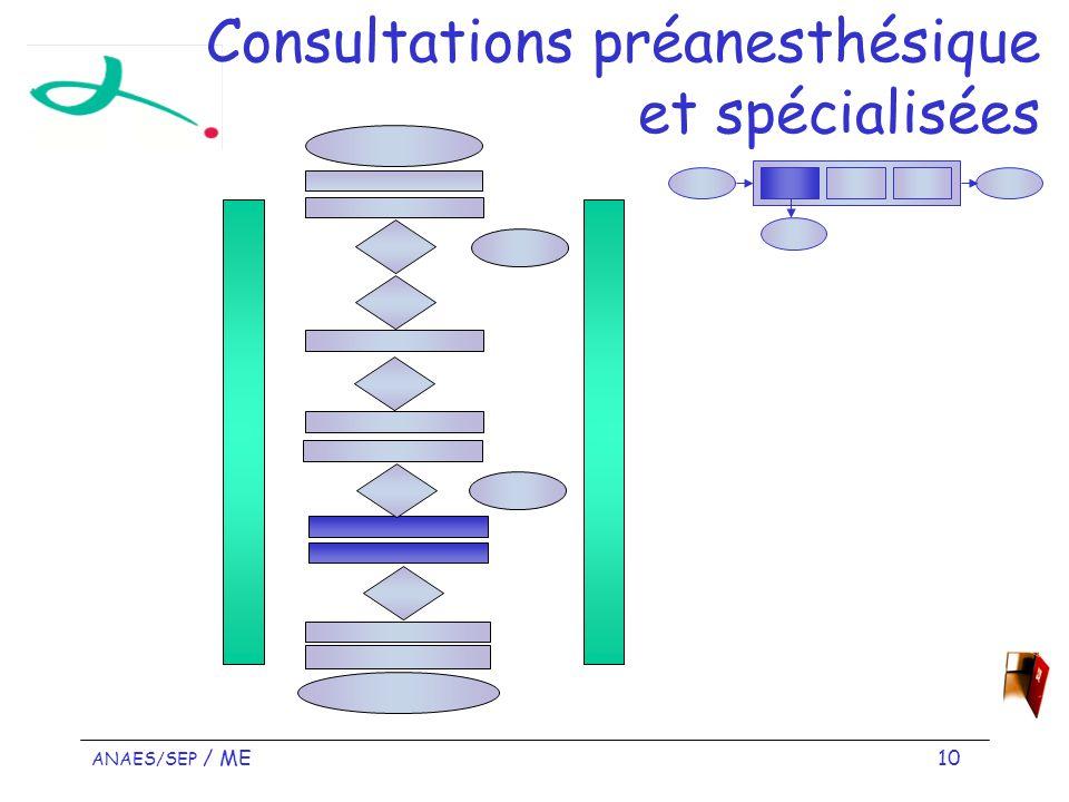 ANAES/SEP / ME 10 Consultations préanesthésique et spécialisées