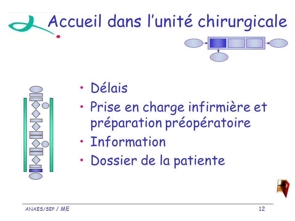 ANAES/SEP / ME 12 Accueil dans lunité chirurgicale Délais Prise en charge infirmière et préparation préopératoire Information Dossier de la patiente