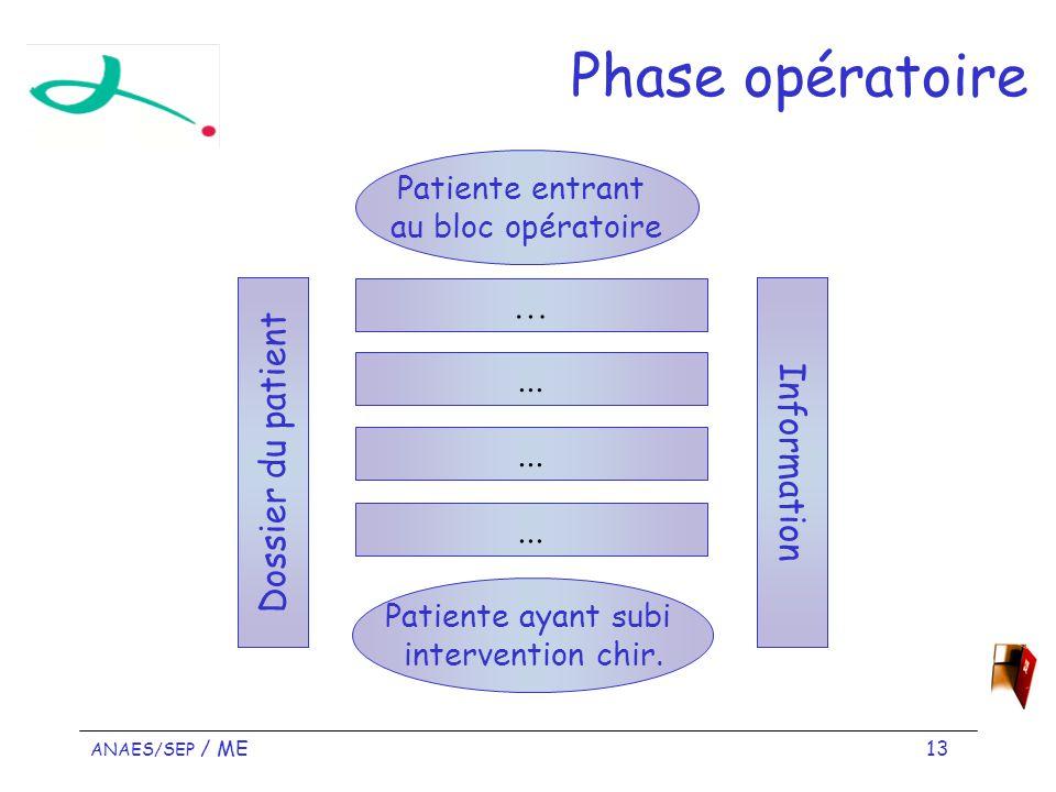 ANAES/SEP / ME 13 Phase opératoire Patiente entrant au bloc opératoire Patiente ayant subi intervention chir.