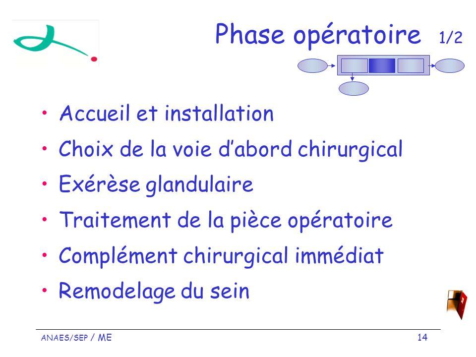 ANAES/SEP / ME 14 Phase opératoire 1/2 Accueil et installation Choix de la voie dabord chirurgical Exérèse glandulaire Traitement de la pièce opératoire Complément chirurgical immédiat Remodelage du sein