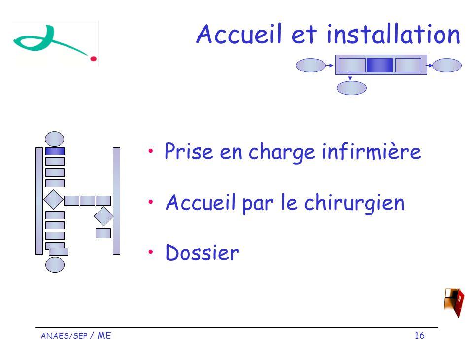 ANAES/SEP / ME 16 Accueil et installation Prise en charge infirmière Accueil par le chirurgien Dossier