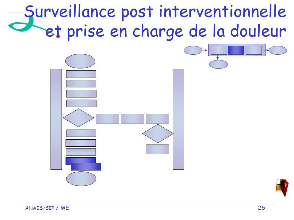 ANAES/SEP / ME 25 Surveillance post interventionnelle et prise en charge de la douleur