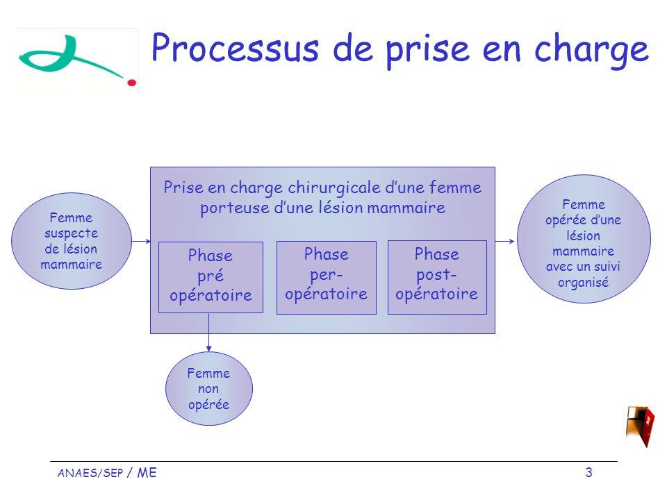 ANAES/SEP / ME 4 Phase préopératoire Femme adressée en consultation Patiente prête pour lintervention …...