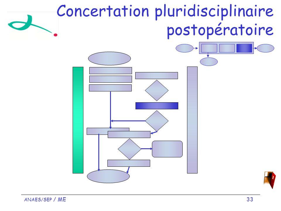 ANAES/SEP / ME 33 Concertation pluridisciplinaire postopératoire