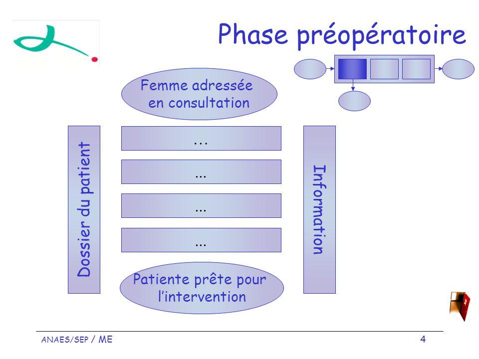 ANAES/SEP / ME 15 Phase opératoire 2/2 Curage axillaire Drainage, suture cutanée, pansement Surveillance post interventionnelle et prise charge de la douleur Dossier