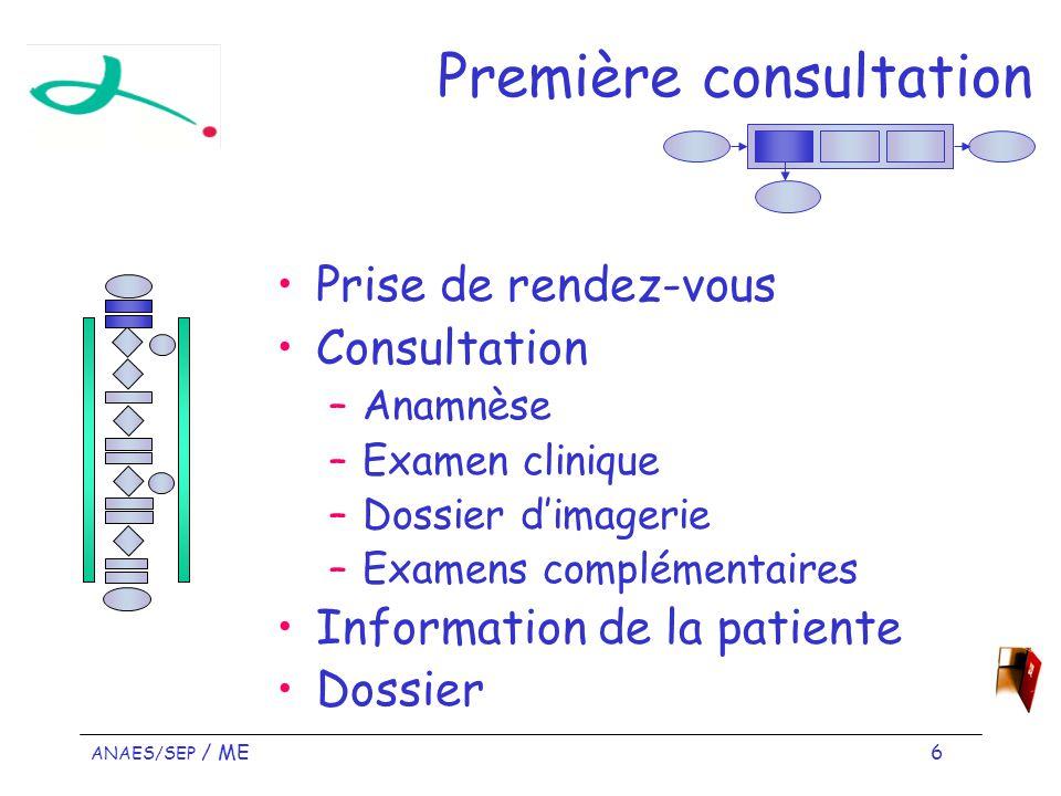 ANAES/SEP / ME 6 Première consultation Prise de rendez-vous Consultation –Anamnèse –Examen clinique –Dossier dimagerie –Examens complémentaires Information de la patiente Dossier
