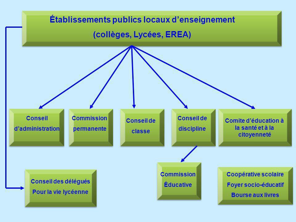 Établissements publics locaux denseignement (collèges, Lycées, EREA) Conseil dadministration Commission permanente Conseil de classe Conseil de discip