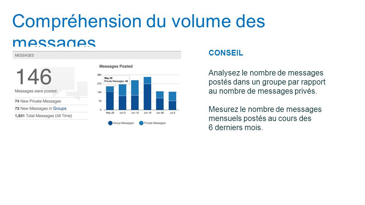 Compréhension du volume des messages CONSEIL Analysez le nombre de messages postés dans un groupe par rapport au nombre de messages privés. Mesurez le