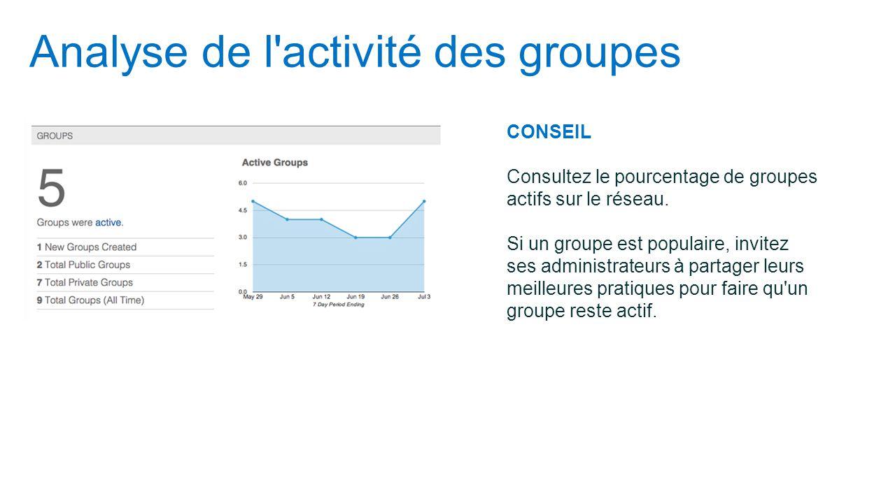 Analyse de l'activité des groupes CONSEIL Consultez le pourcentage de groupes actifs sur le réseau. Si un groupe est populaire, invitez ses administra