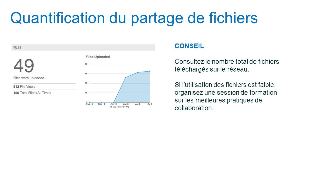 Quantification du partage de fichiers CONSEIL Consultez le nombre total de fichiers téléchargés sur le réseau. Si l'utilisation des fichiers est faibl