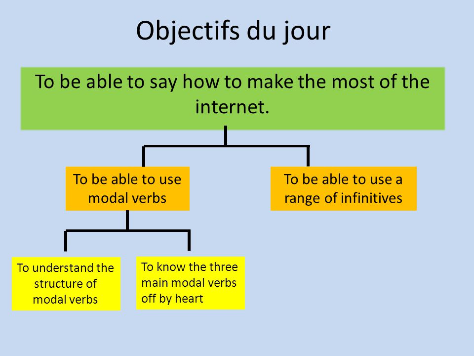 Objectifs du jour To be able to say how to make the most of the internet. To be able to use modal verbs To be able to use a range of infinitives To un