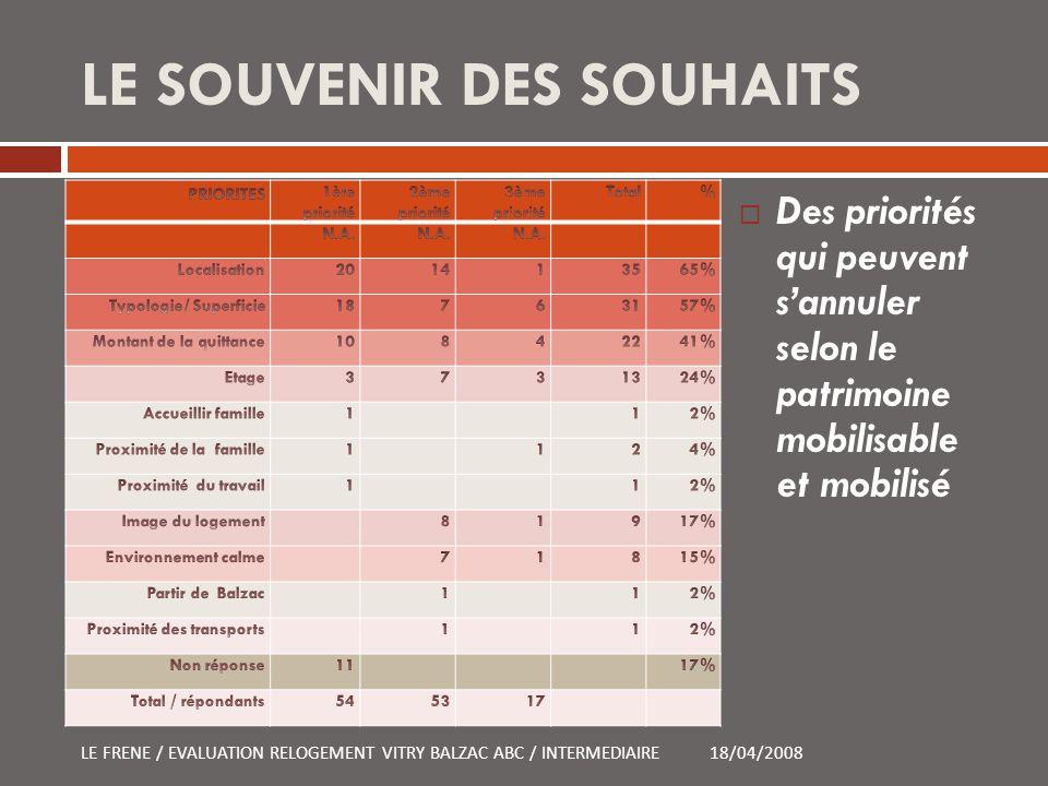 LE SOUVENIR DES SOUHAITS Des priorités qui peuvent sannuler selon le patrimoine mobilisable et mobilisé 18/04/2008LE FRENE / EVALUATION RELOGEMENT VIT