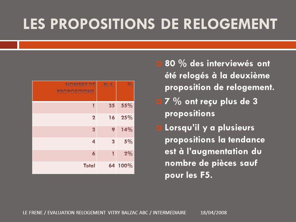 LES PROPOSITIONS DE RELOGEMENT 80 % des interviewés ont été relogés à la deuxième proposition de relogement. 7 % ont reçu plus de 3 propositions Lorsq