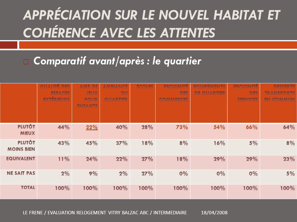 APPRÉCIATION SUR LE NOUVEL HABITAT ET COHÉRENCE AVEC LES ATTENTES 18/04/2008LE FRENE / EVALUATION RELOGEMENT VITRY BALZAC ABC / INTERMEDIAIRE Comparat