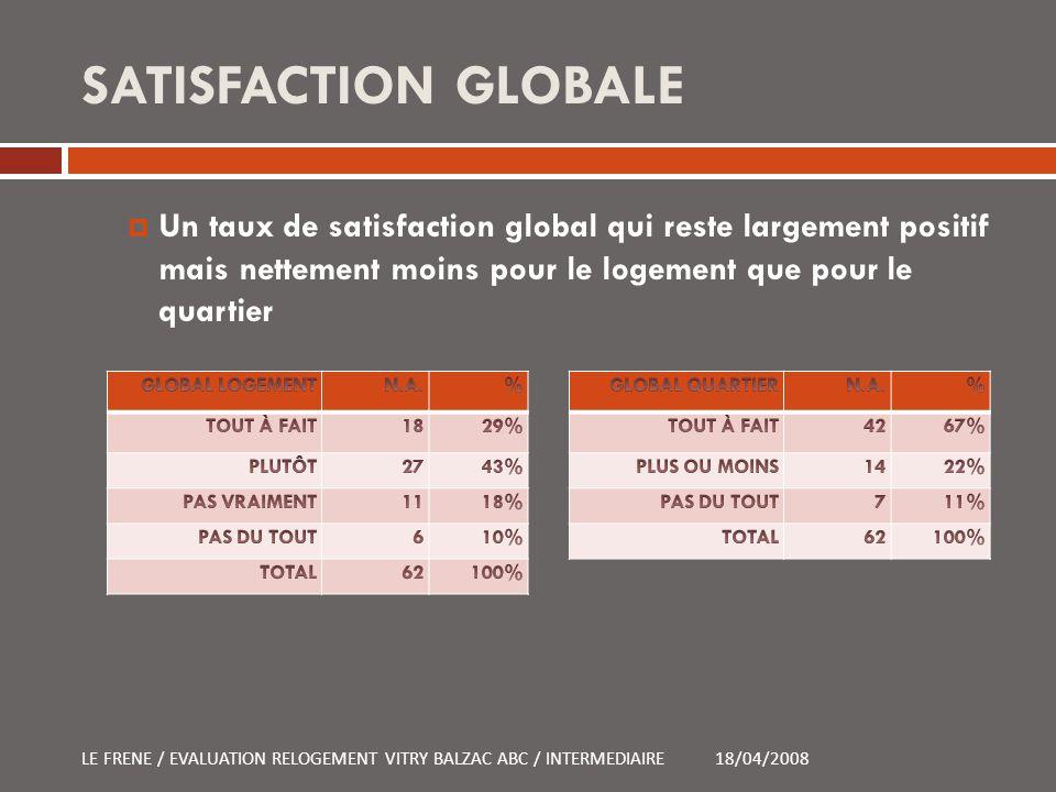 SATISFACTION GLOBALE Un taux de satisfaction global qui reste largement positif mais nettement moins pour le logement que pour le quartier 18/04/2008L
