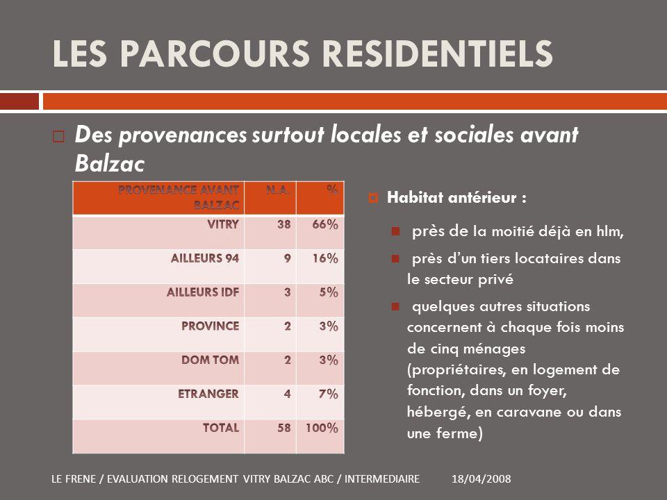 LES PARCOURS RESIDENTIELS Des provenances surtout locales et sociales avant Balzac 18/04/2008LE FRENE / EVALUATION RELOGEMENT VITRY BALZAC ABC / INTER