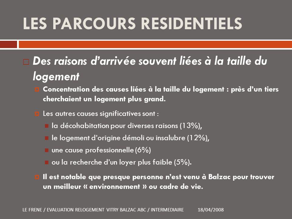 LES PARCOURS RESIDENTIELS Des raisons darrivée souvent liées à la taille du logement Concentration des causes liées à la taille du logement : près dun