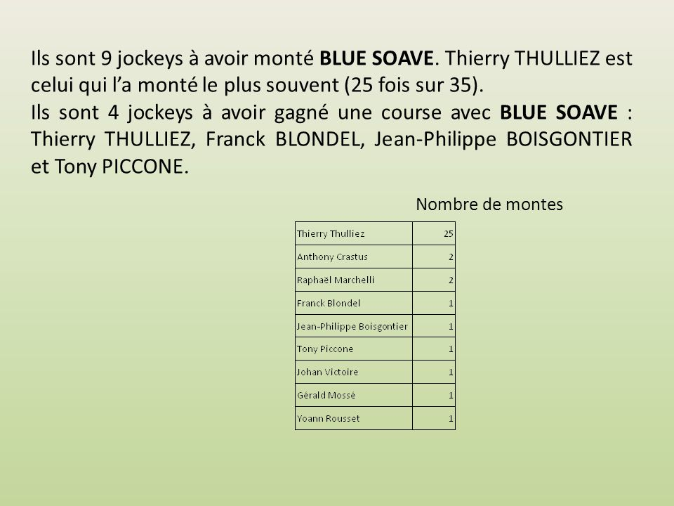 Les jockeys … … qui ont monté BLUE SOAVE http://bluesoave.e-monsite.com BLUE SOAVE NP Mars 2014 v01