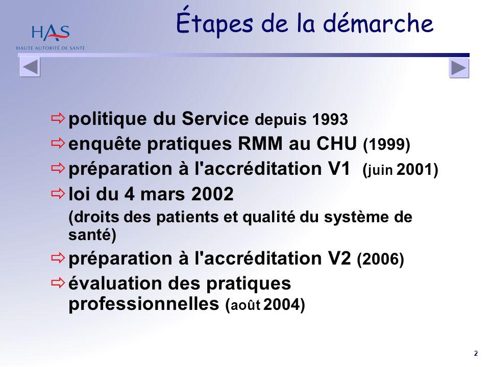 2 Étapes de la démarche politique du Service depuis 1993 enquête pratiques RMM au CHU (1999) préparation à l'accréditation V1 ( juin 2001) loi du 4 ma