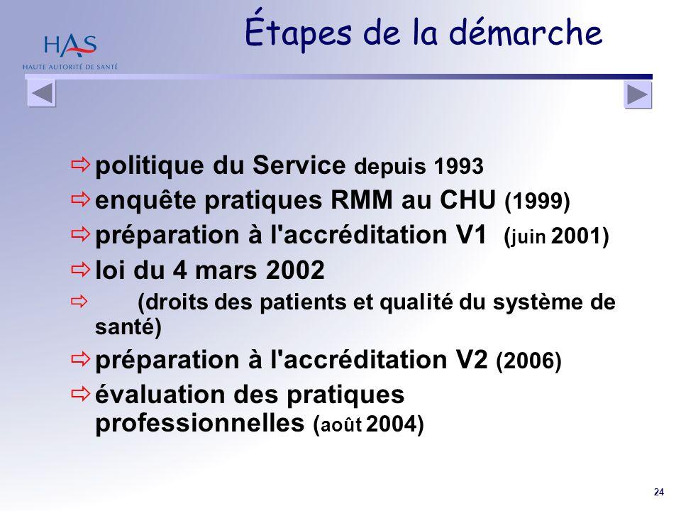 24 Étapes de la démarche politique du Service depuis 1993 enquête pratiques RMM au CHU (1999) préparation à l'accréditation V1 ( juin 2001) loi du 4 m